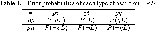 Figure 2 for The Utility of Hedged Assertions in the Emergence of Shared Categorical Labels