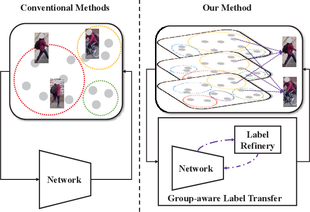 Figure 1 for Group-aware Label Transfer for Domain Adaptive Person Re-identification