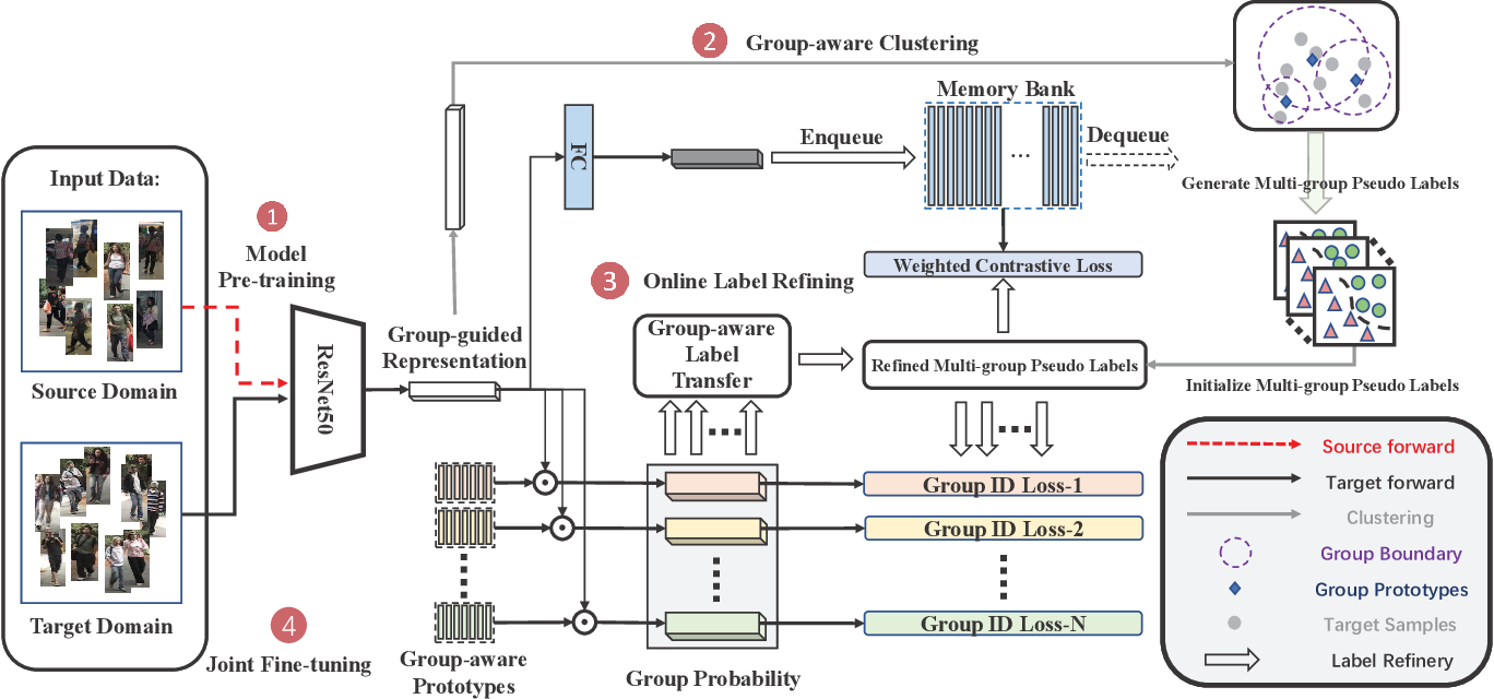 Figure 3 for Group-aware Label Transfer for Domain Adaptive Person Re-identification
