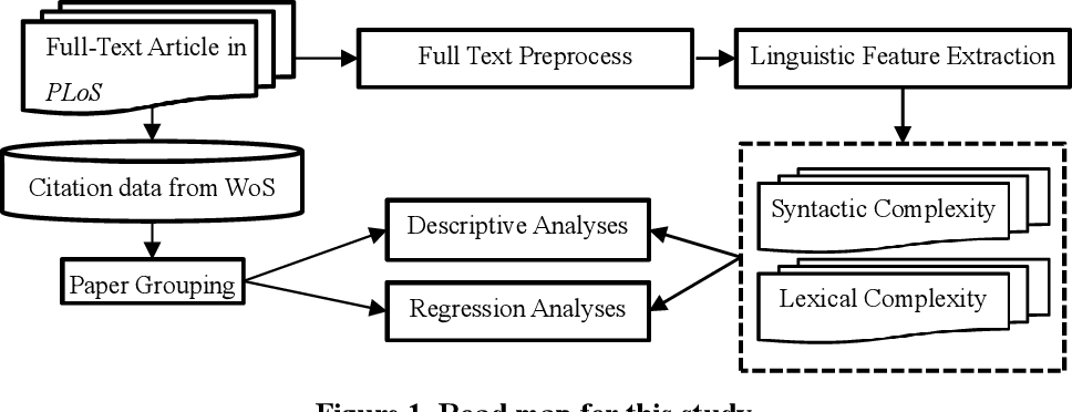 Figure 1 for Analyzing Linguistic Complexity and Scientific Impact