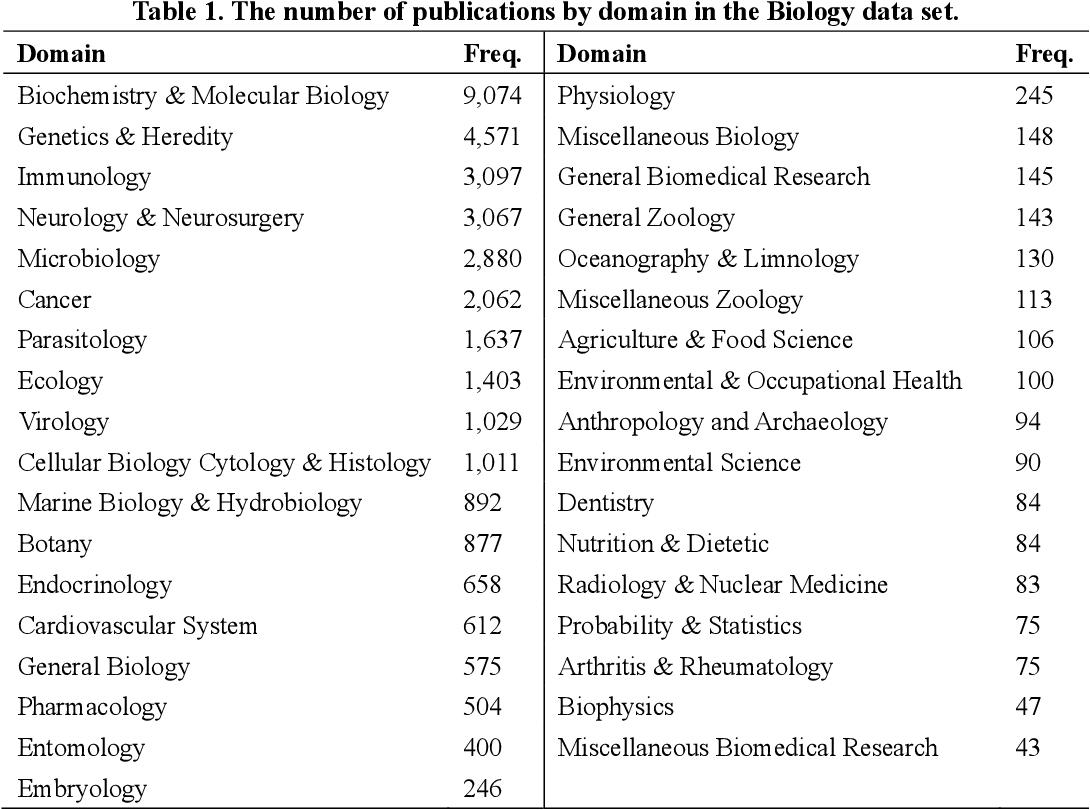 Figure 2 for Analyzing Linguistic Complexity and Scientific Impact
