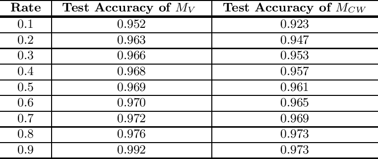 Figure 4 for Oriole: Thwarting Privacy against Trustworthy Deep Learning Models