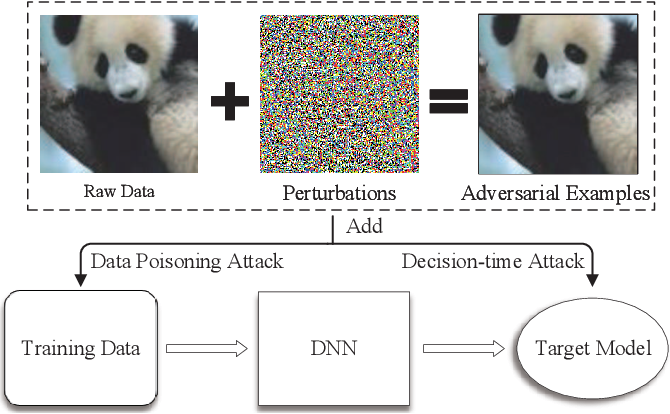 Figure 1 for Oriole: Thwarting Privacy against Trustworthy Deep Learning Models