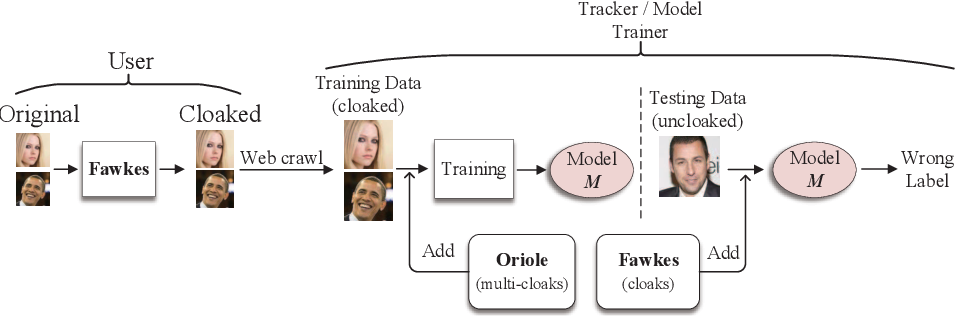 Figure 3 for Oriole: Thwarting Privacy against Trustworthy Deep Learning Models