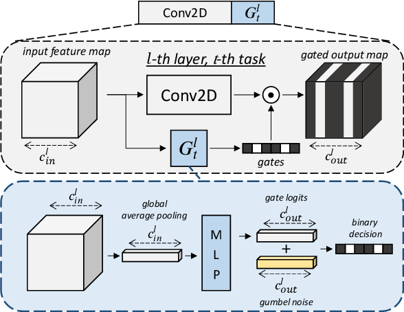 Figure 1 for Conditional Channel Gated Networks for Task-Aware Continual Learning