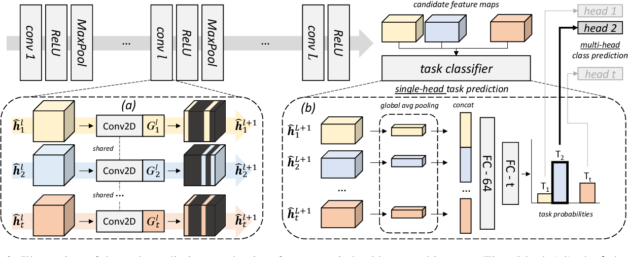 Figure 3 for Conditional Channel Gated Networks for Task-Aware Continual Learning