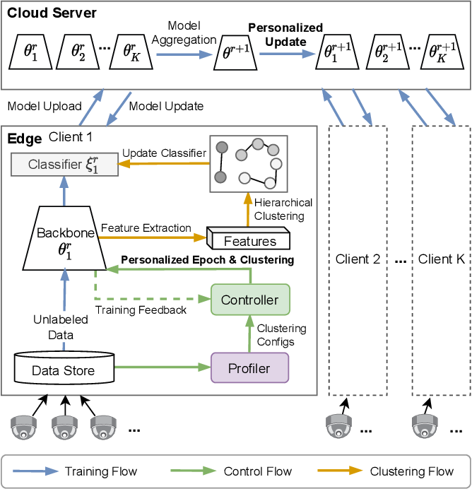 Figure 1 for Joint Optimization in Edge-Cloud Continuum for Federated Unsupervised Person Re-identification