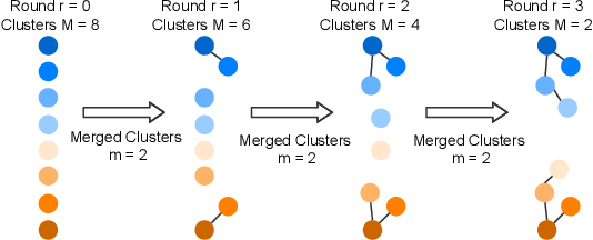 Figure 3 for Joint Optimization in Edge-Cloud Continuum for Federated Unsupervised Person Re-identification