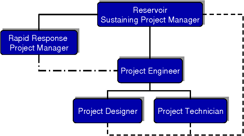 PDF] SUSTAINING AND RAPID RESPONSE ENGINEERING IN THE RESERVOIR