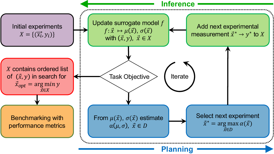 Figure 2 for Benchmarking the Performance of Bayesian Optimization across Multiple Experimental Materials Science Domains