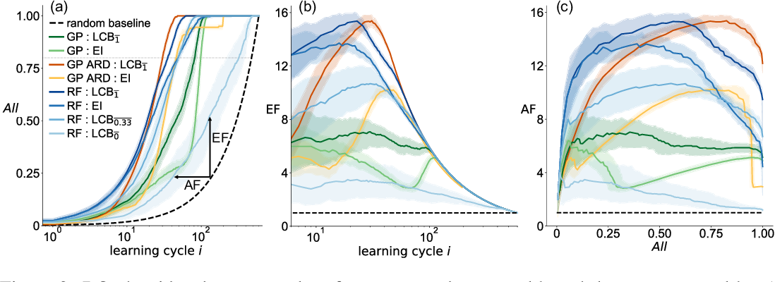 Figure 3 for Benchmarking the Performance of Bayesian Optimization across Multiple Experimental Materials Science Domains