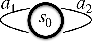 Figure 1 for GradientDICE: Rethinking Generalized Offline Estimation of Stationary Values