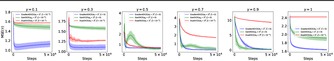 Figure 2 for GradientDICE: Rethinking Generalized Offline Estimation of Stationary Values
