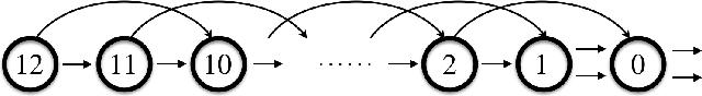Figure 4 for GradientDICE: Rethinking Generalized Offline Estimation of Stationary Values