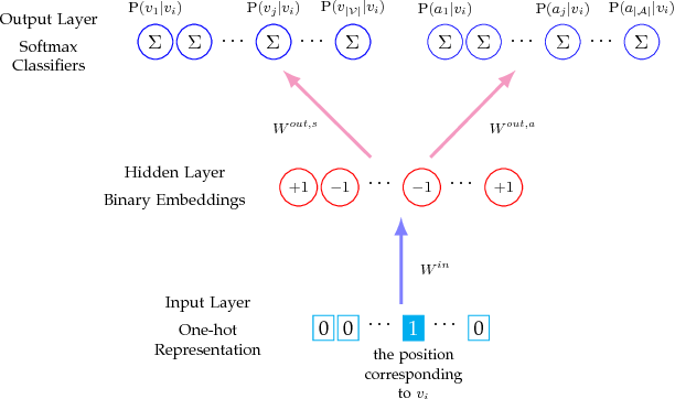 Figure 1 for Search Efficient Binary Network Embedding