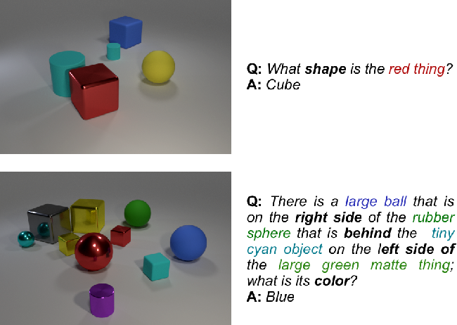 Figure 1 for Differentiable Adaptive Computation Time for Visual Reasoning