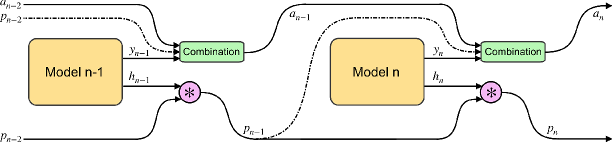 Figure 3 for Differentiable Adaptive Computation Time for Visual Reasoning