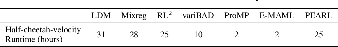 Figure 4 for Improving Generalization in Meta-RL with Imaginary Tasks from Latent Dynamics Mixture