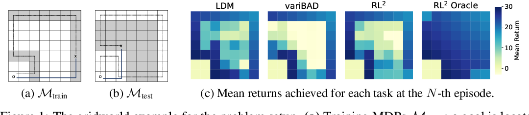 Figure 1 for Improving Generalization in Meta-RL with Imaginary Tasks from Latent Dynamics Mixture