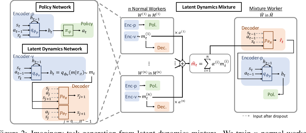 Figure 3 for Improving Generalization in Meta-RL with Imaginary Tasks from Latent Dynamics Mixture