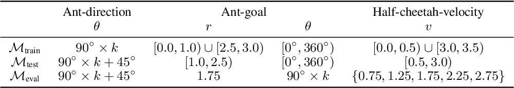 Figure 2 for Improving Generalization in Meta-RL with Imaginary Tasks from Latent Dynamics Mixture