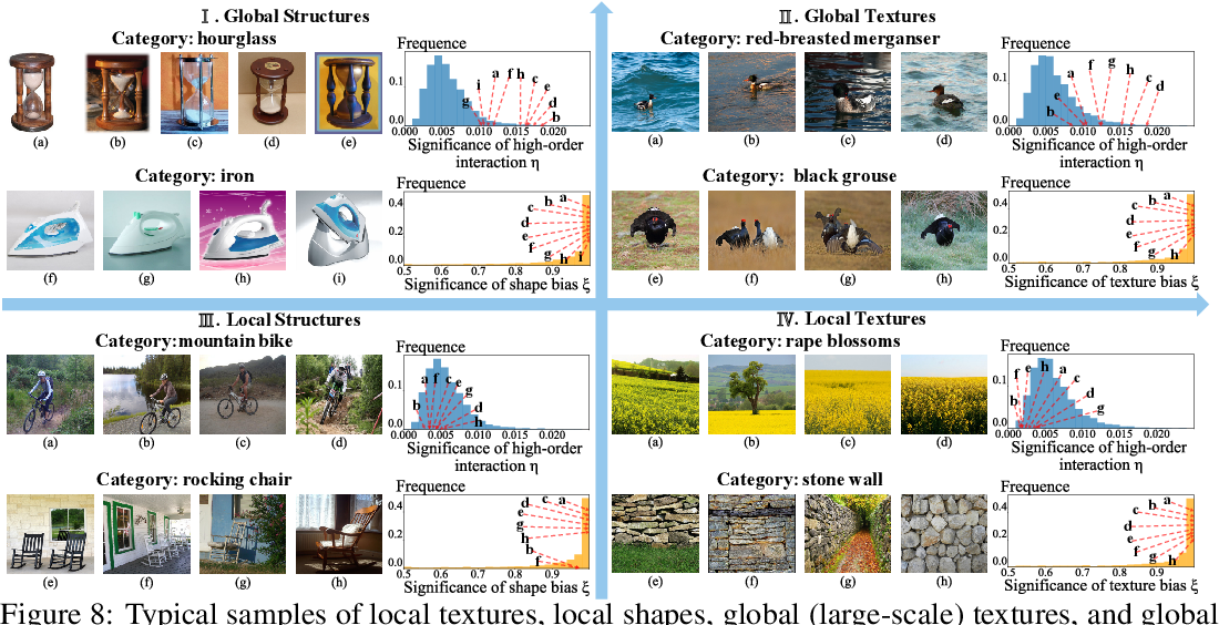 Figure 4 for A Game-Theoretic Taxonomy of Visual Concepts in DNNs
