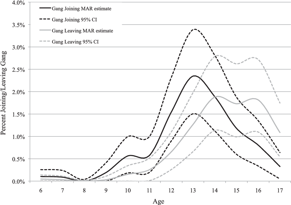 Figure 2 From Gang Membership Between Ages 5 And 17 Years In The