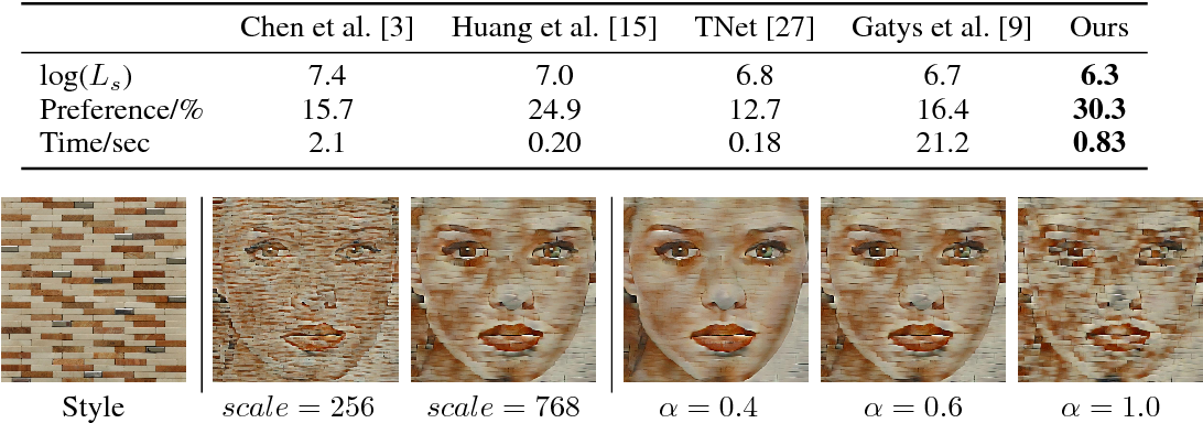 Figure 4 for Universal Style Transfer via Feature Transforms