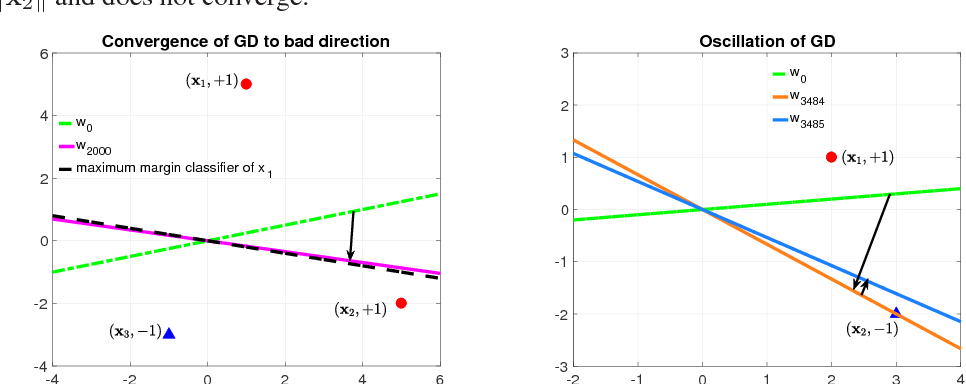 Figure 1 for When Will Gradient Methods Converge to Max-margin Classifier under ReLU Models?