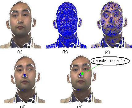Fig. 2. Process for detecting nose tip. (a)The original point cloud; (b,c)The candidates after the first and second filer; (d)The candidates after SVM selection; (e)Nose tip.