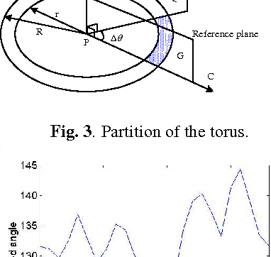Fig. 3. Partition of the torus.