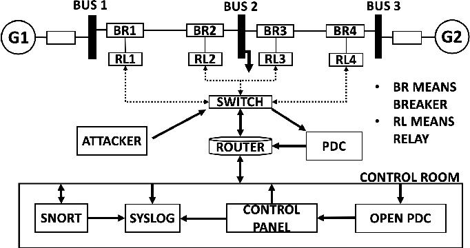 Figure 1 for Online Dictionary Learning Based Fault and Cyber Attack Detection for Power Systems