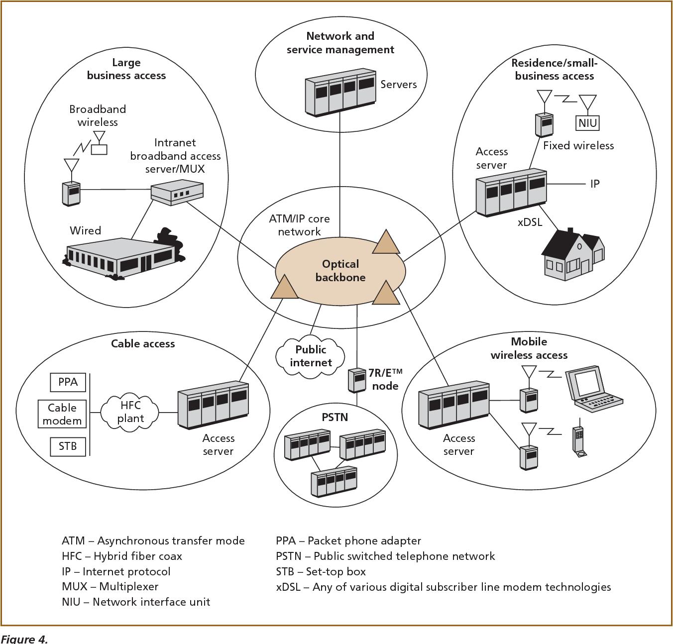 Network Management Emerging Trends And Challenges Semantic Scholar Hybrid Fiber Coax Hfc Definition Diagram