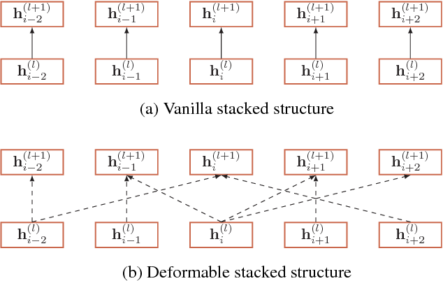Figure 3 for Deformable Stacked Structure for Named Entity Recognition