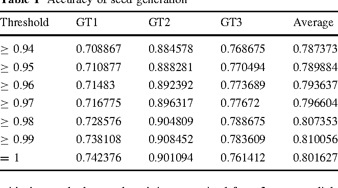 Table 1 Accuracy of seed generation