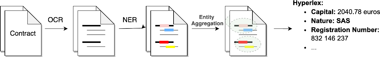Figure 1 for Clustering-based Automatic Construction of Legal Entity Knowledge Base from Contracts