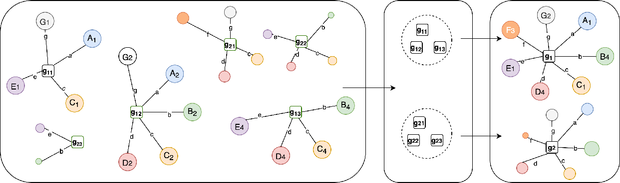 Figure 2 for Clustering-based Automatic Construction of Legal Entity Knowledge Base from Contracts