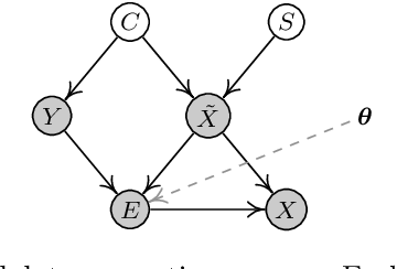 Figure 1 for Adversarial Robustness through the Lens of Causality