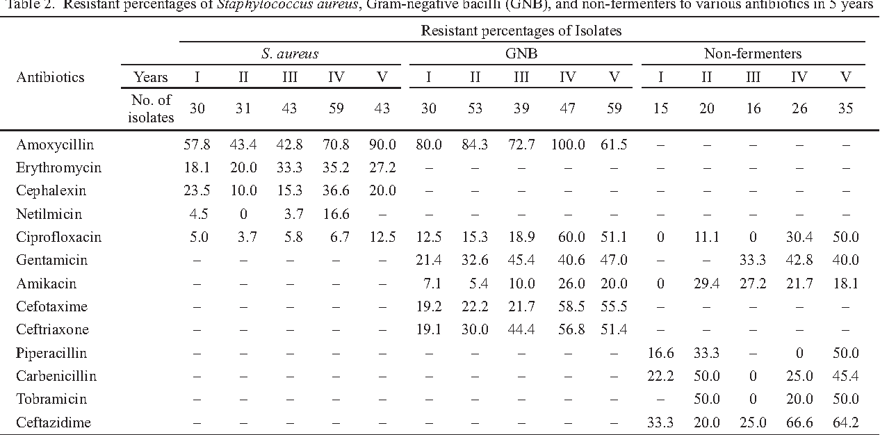 Table 2. Resistant percentages of Staphylococcus aureus, Gram-negative bacilli (GNB), and non-fermenters to various antibiotics in 5 years