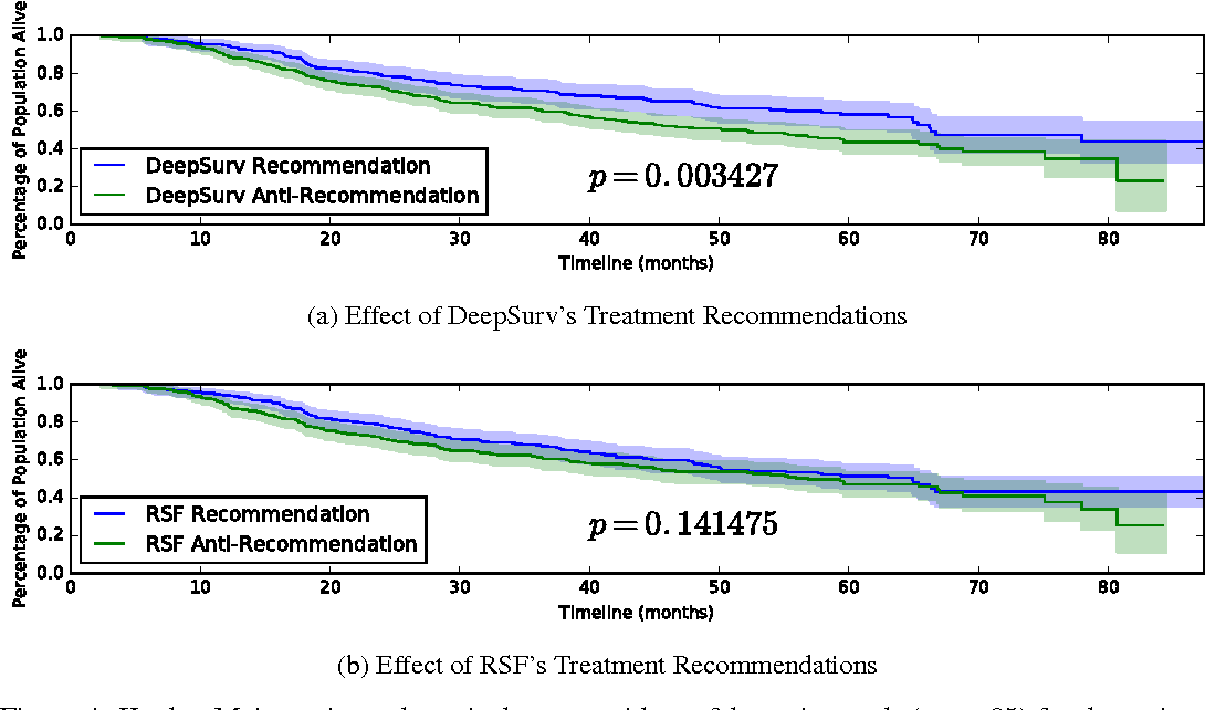 Figure 4 for DeepSurv: Personalized Treatment Recommender System Using A Cox Proportional Hazards Deep Neural Network