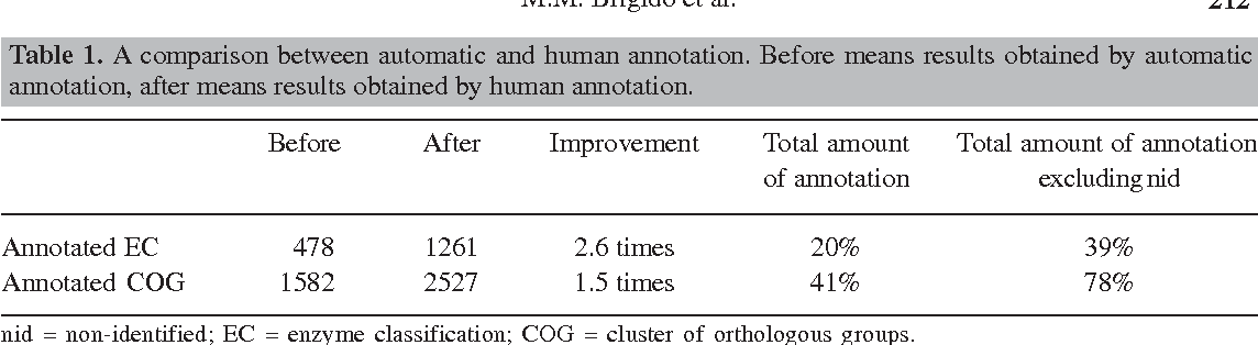 Table 1. A comparison between automatic and human annotation. Before means results obtained by automatic annotation, after means results obtained by human annotation.