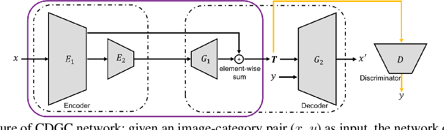 Figure 1 for Attending Category Disentangled Global Context for Image Classification