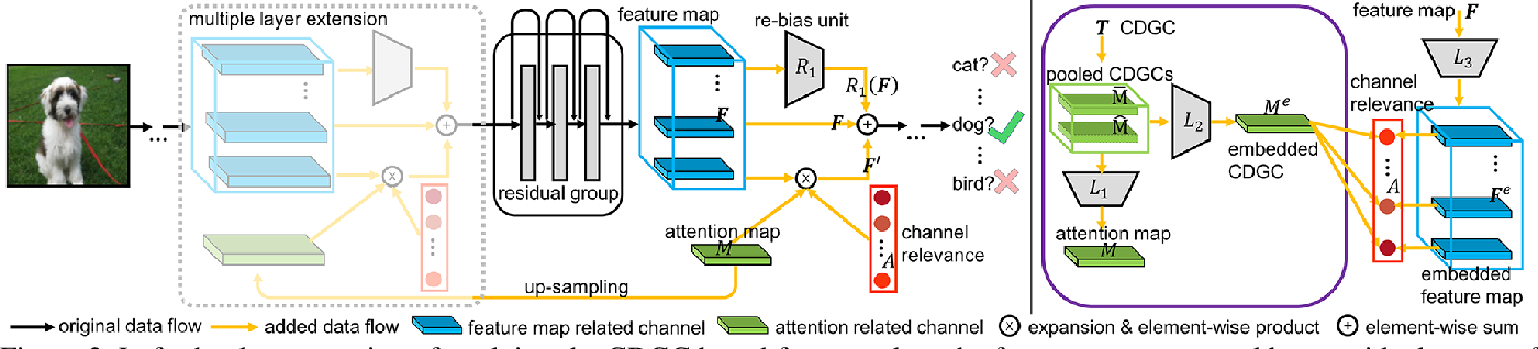 Figure 3 for Attending Category Disentangled Global Context for Image Classification