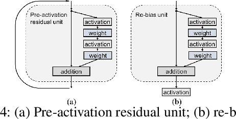 Figure 4 for Attending Category Disentangled Global Context for Image Classification