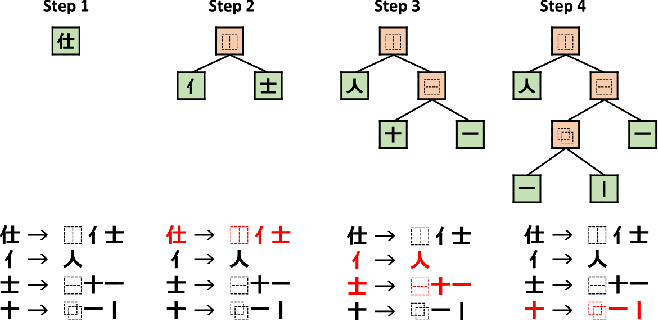 Figure 2 for Hierarchical Character Embeddings: Learning Phonological and Semantic Representations in Languages of Logographic Origin using Recursive Neural Networks