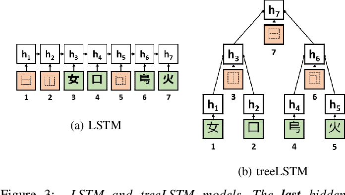 Figure 3 for Hierarchical Character Embeddings: Learning Phonological and Semantic Representations in Languages of Logographic Origin using Recursive Neural Networks