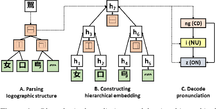 Figure 4 for Hierarchical Character Embeddings: Learning Phonological and Semantic Representations in Languages of Logographic Origin using Recursive Neural Networks