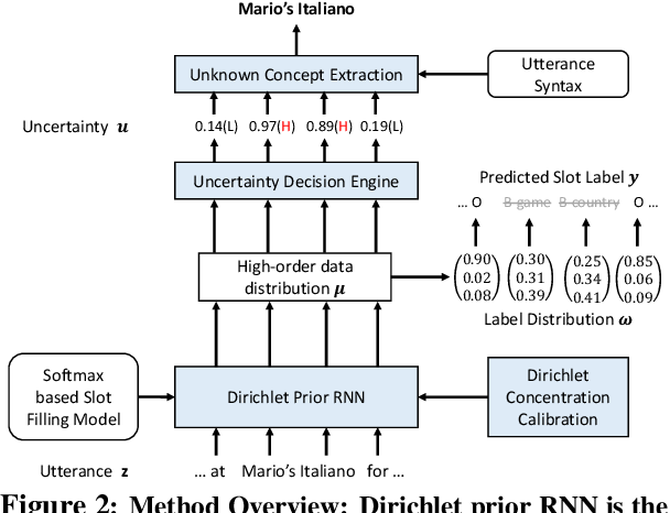 Figure 2 for Modeling Token-level Uncertainty to Learn Unknown Concepts in SLU via Calibrated Dirichlet Prior RNN