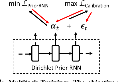 Figure 3 for Modeling Token-level Uncertainty to Learn Unknown Concepts in SLU via Calibrated Dirichlet Prior RNN