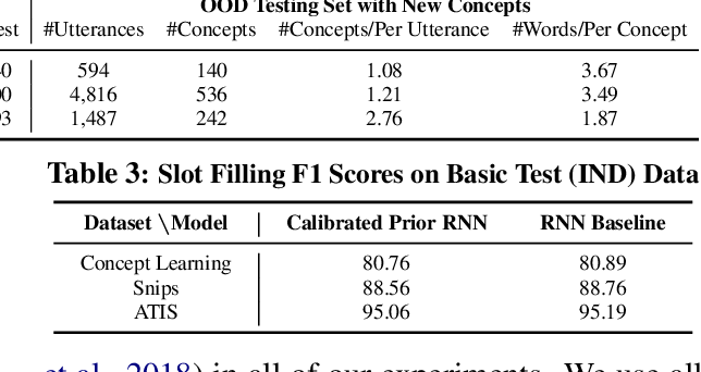Figure 4 for Modeling Token-level Uncertainty to Learn Unknown Concepts in SLU via Calibrated Dirichlet Prior RNN